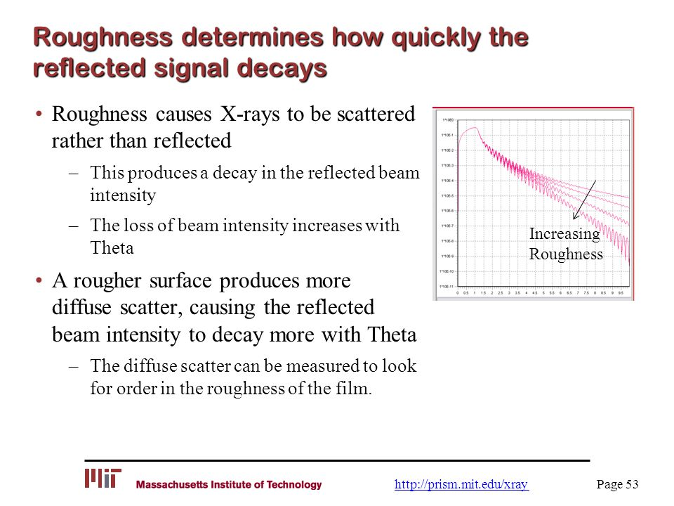 Roughness determines how quickly the reflected signal decays