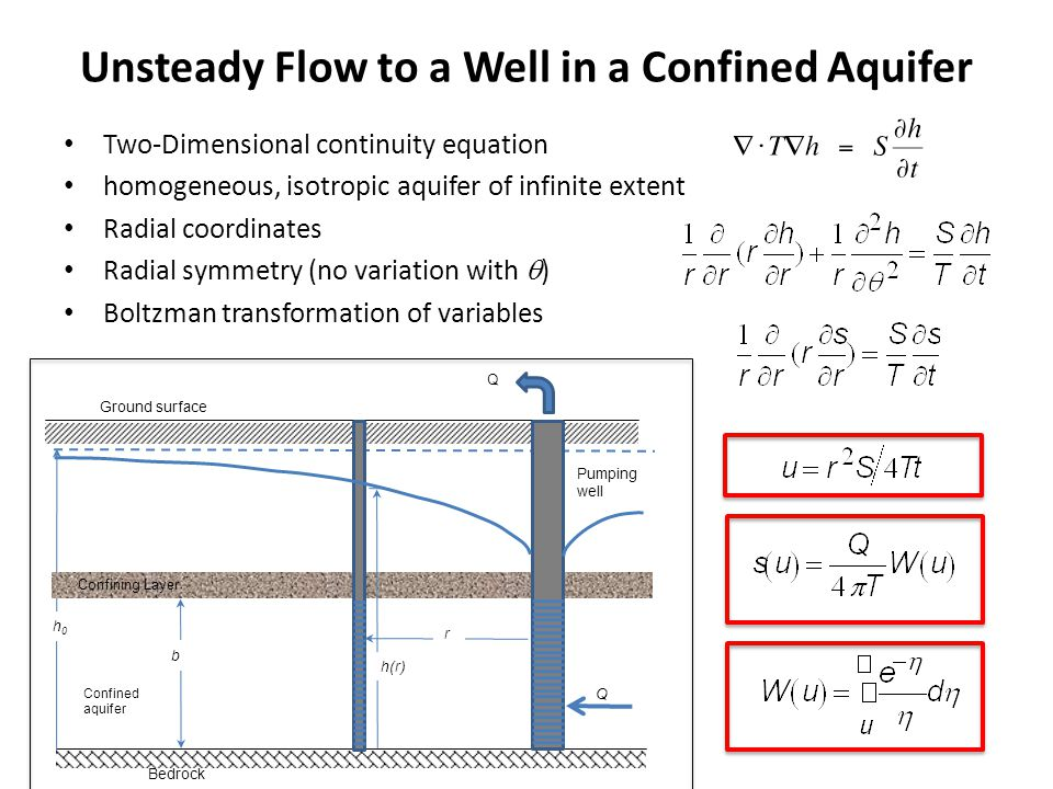Unsteady Flow to a Well in a Confined Aquifer