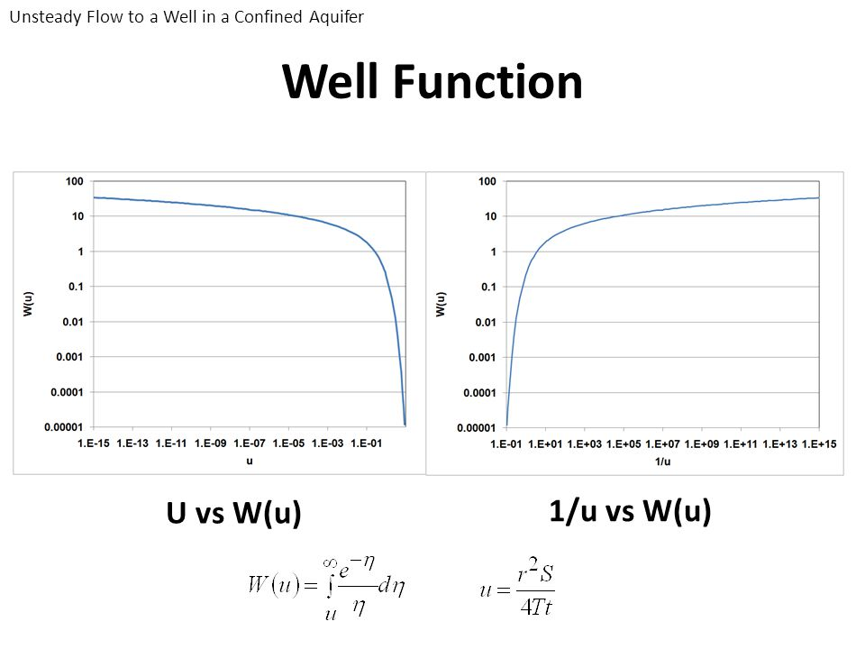 Well Function U vs W(u) 1/u vs W(u)