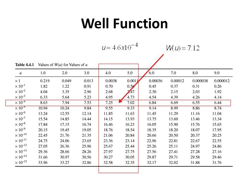 Well Function