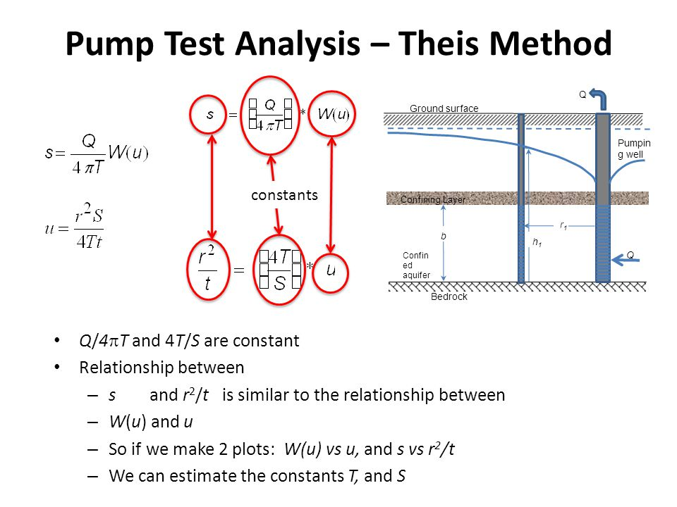 Pump Test Analysis – Theis Method
