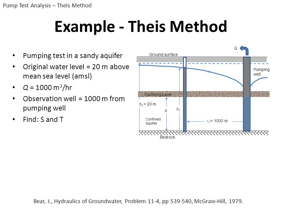 Example - Theis Method Pumping test in a sandy aquifer