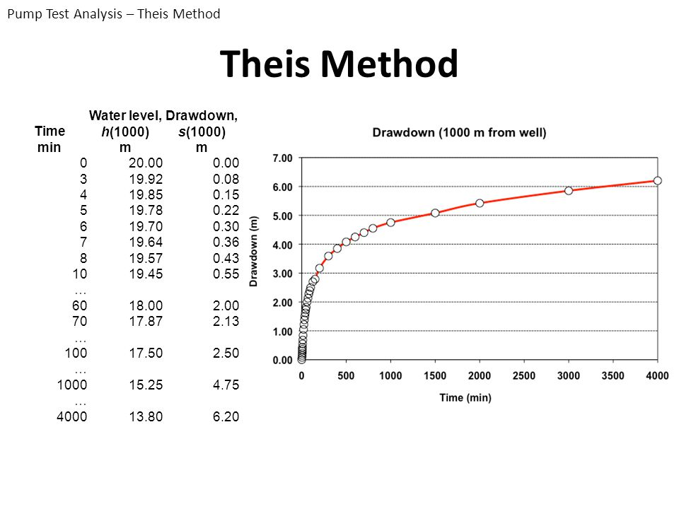 Theis Method Pump Test Analysis – Theis Method Time