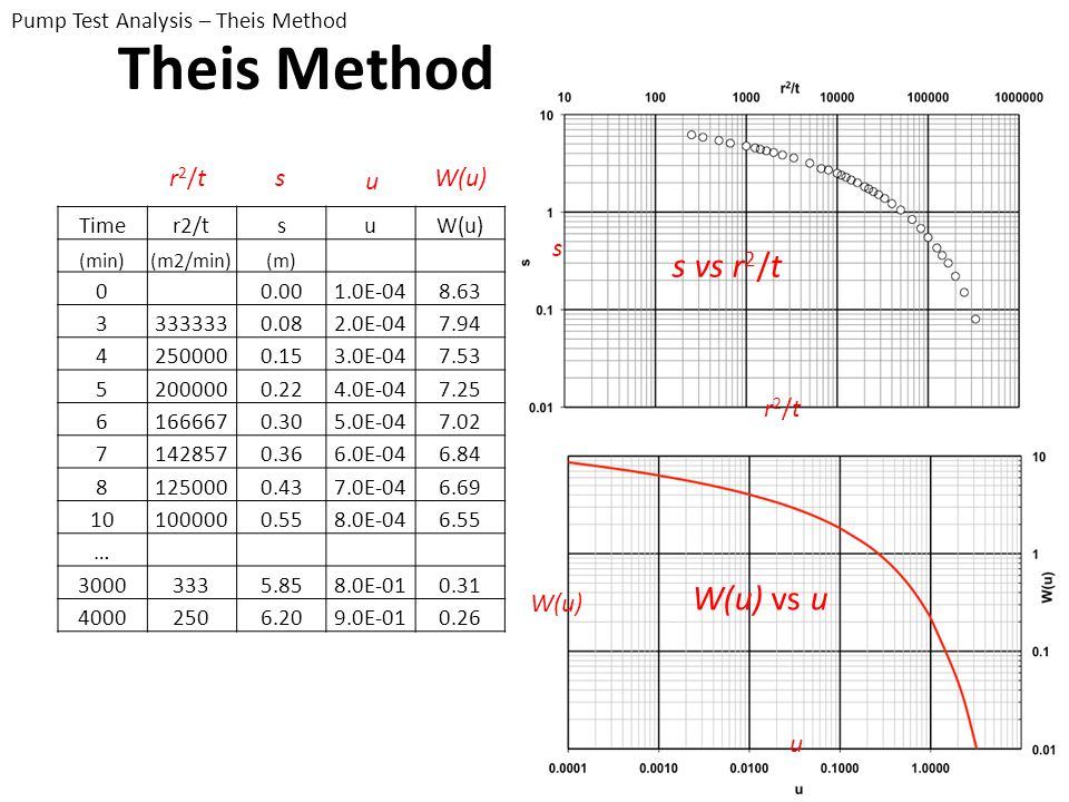 Theis Method s vs r2/t W(u) vs u r2/t s u W(u) s r2/t W(u) u