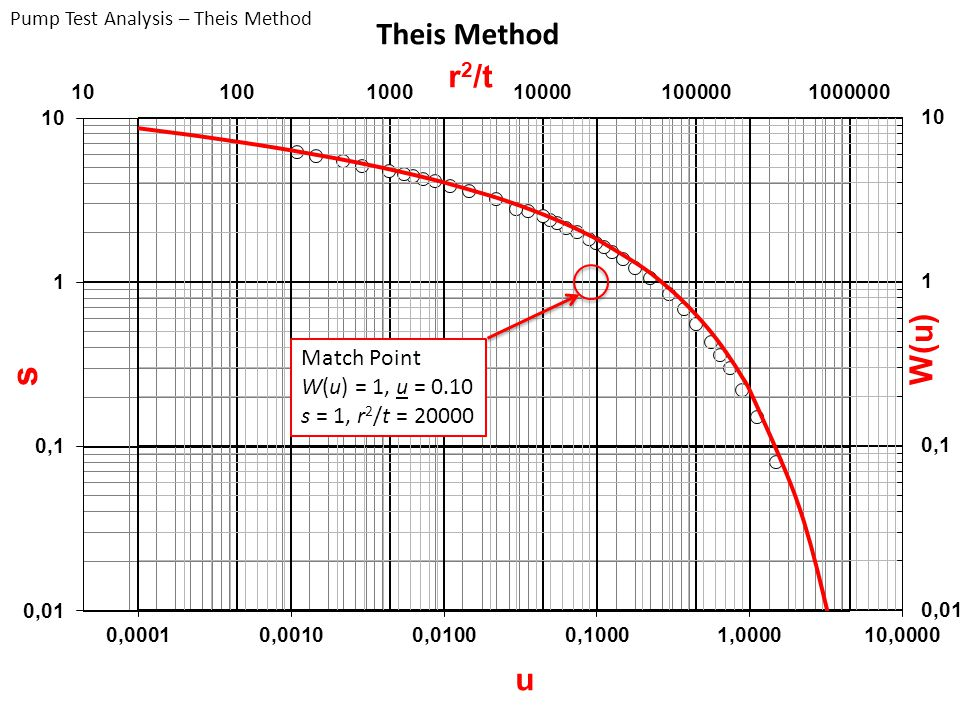 Theis Method Match Point W(u) = 1, u = 0.10 s = 1, r2/t = 20000