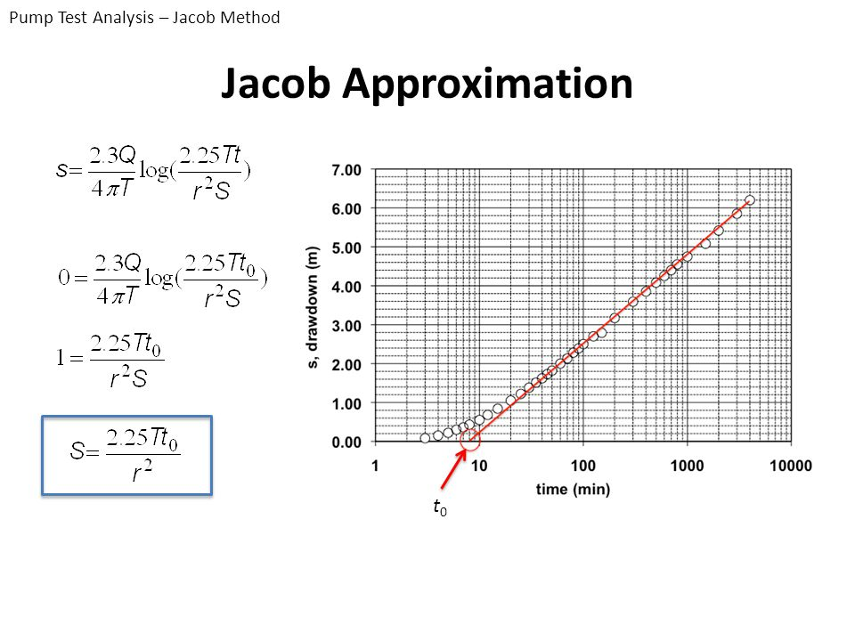 Pump Test Analysis – Jacob Method