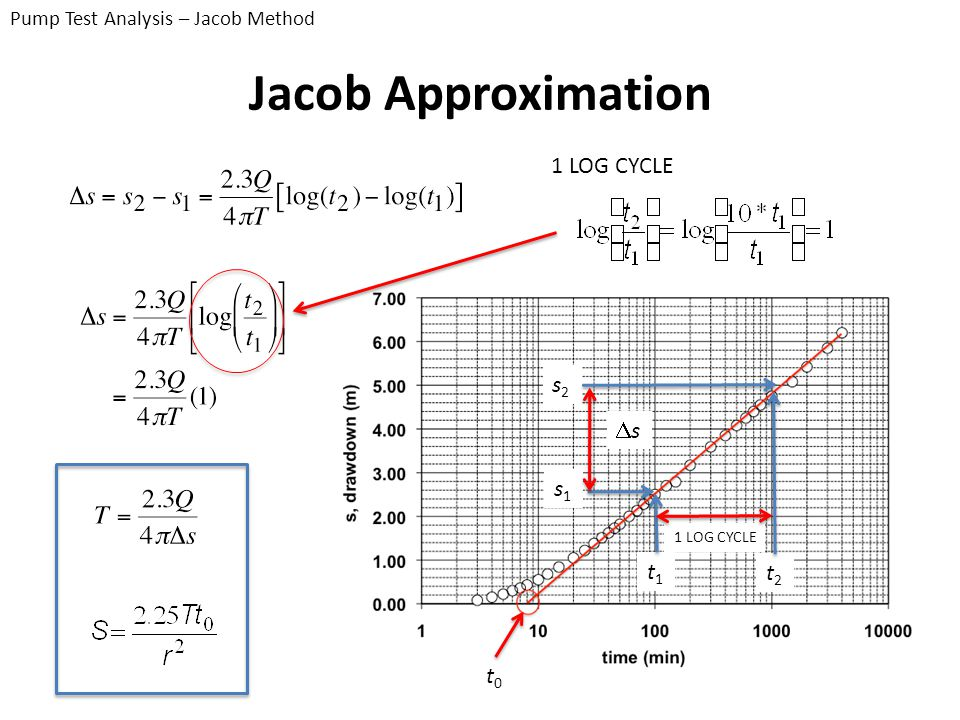 Jacob Approximation 1 LOG CYCLE s2 Ds s1 t1 t2 t0