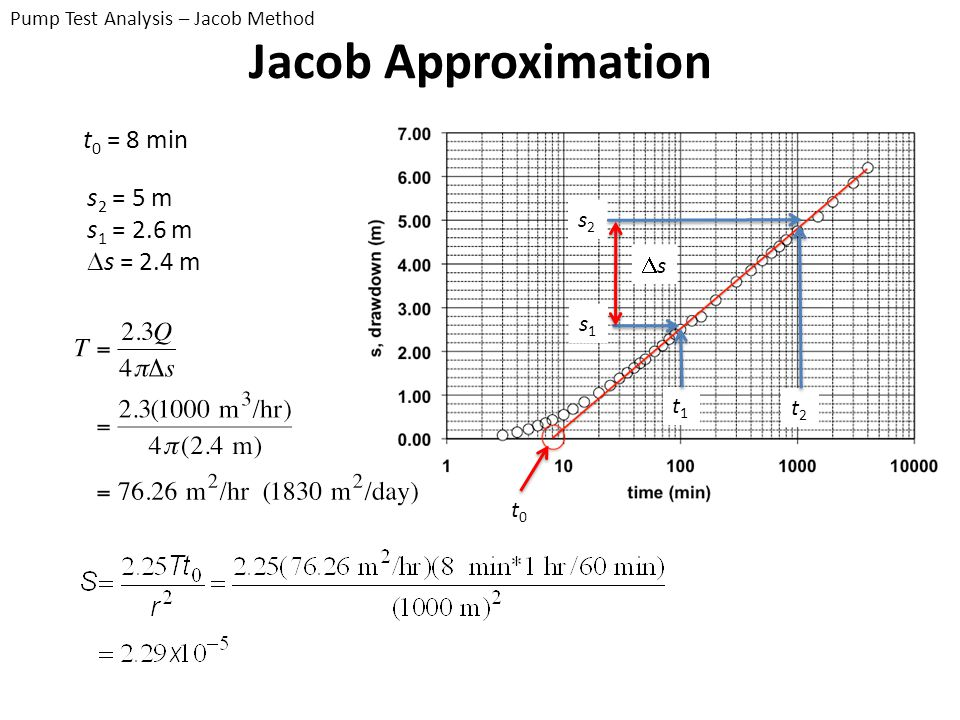Jacob Approximation t0 = 8 min s2 = 5 m s1 = 2.6 m Ds = 2.4 m s2 Ds s1