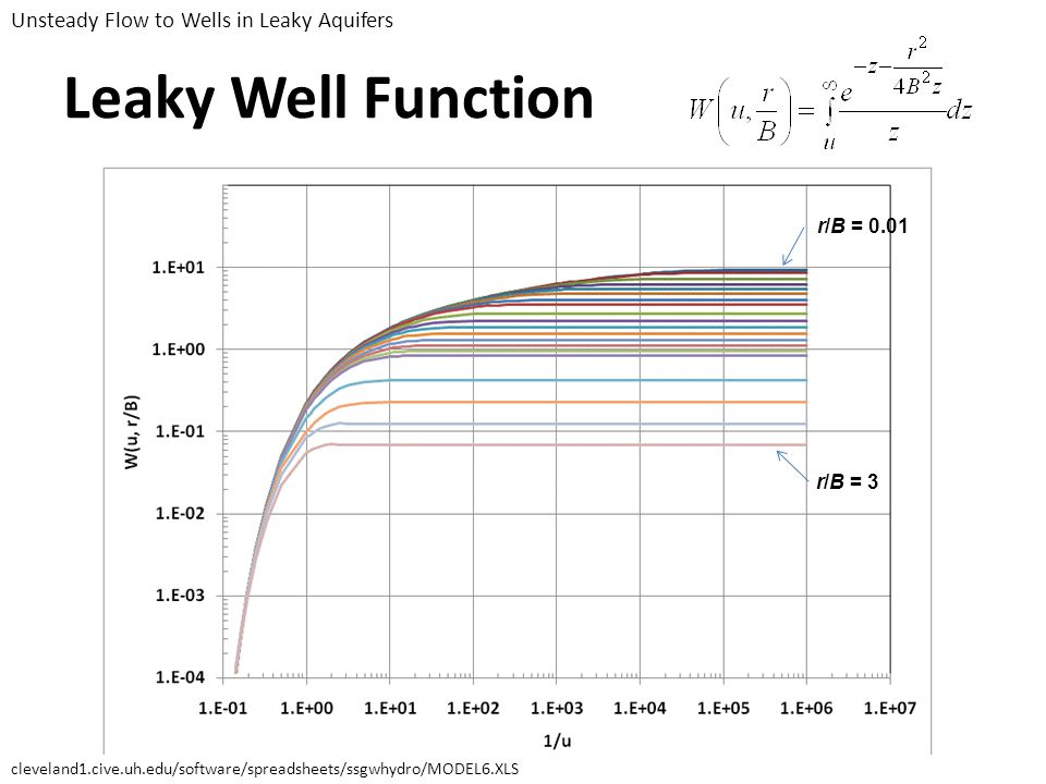 Leaky Well Function Unsteady Flow to Wells in Leaky Aquifers