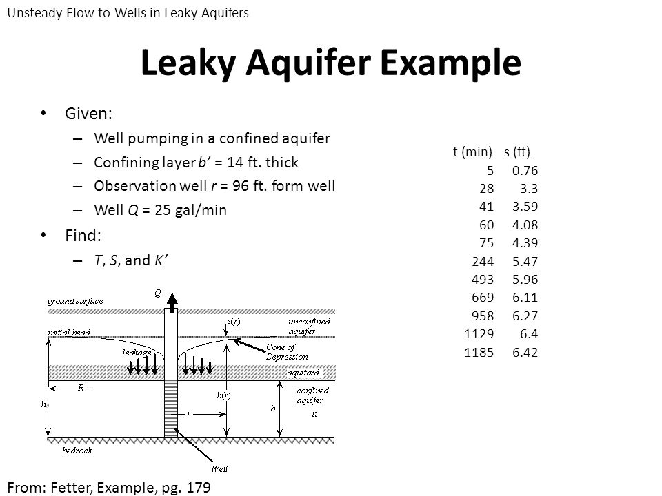 Leaky Aquifer Example Given: Find: Well pumping in a confined aquifer