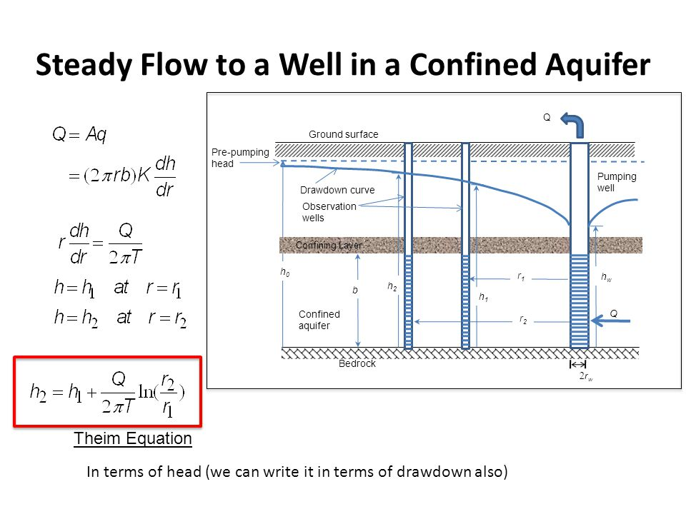 Steady Flow to a Well in a Confined Aquifer