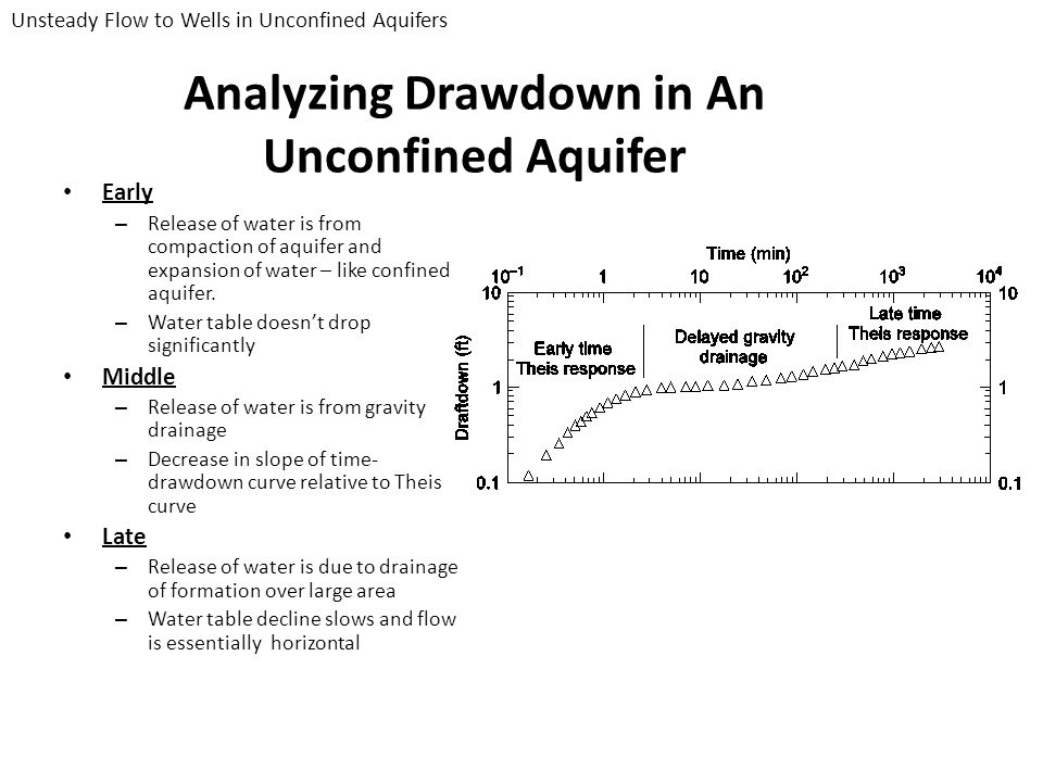 Analyzing Drawdown in An Unconfined Aquifer