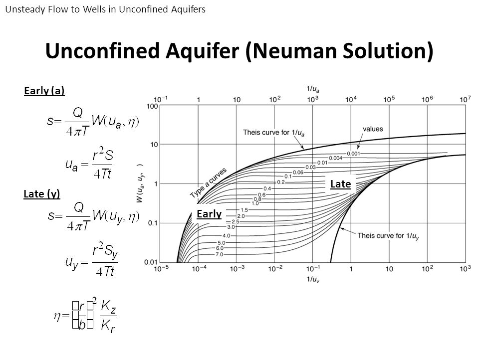 Unconfined Aquifer (Neuman Solution)
