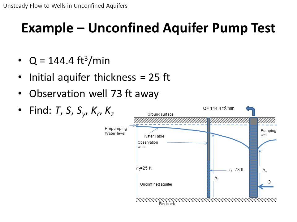 Example – Unconfined Aquifer Pump Test