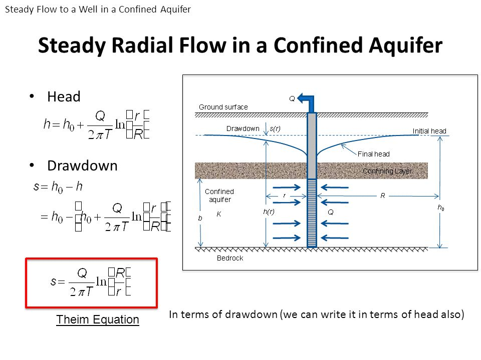 Steady Radial Flow in a Confined Aquifer