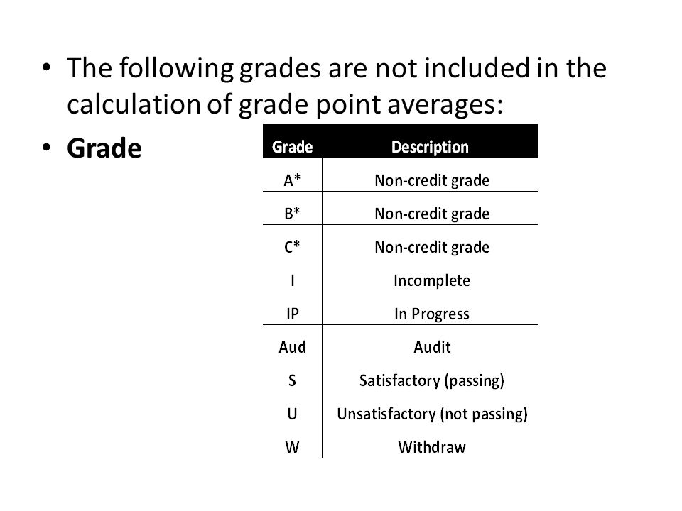 The following grades are not included in the calculation of grade point averages: