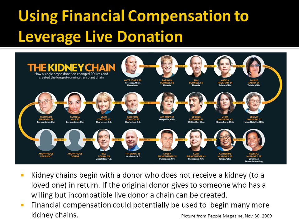 Using Financial Compensation to Leverage Live Donation