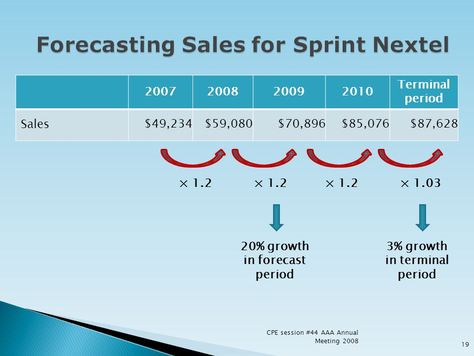 Forecasting Sales for Sprint Nextel