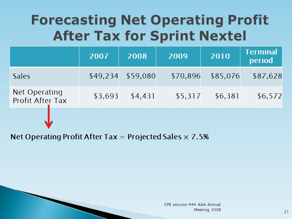 Forecasting Net Operating Profit After Tax for Sprint Nextel