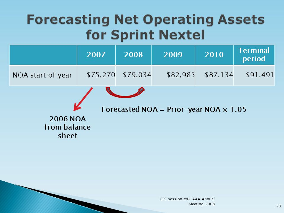 Forecasting Net Operating Assets for Sprint Nextel