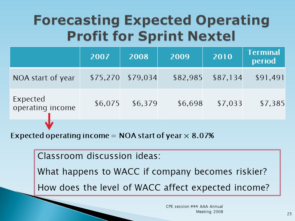 Forecasting Expected Operating Profit for Sprint Nextel