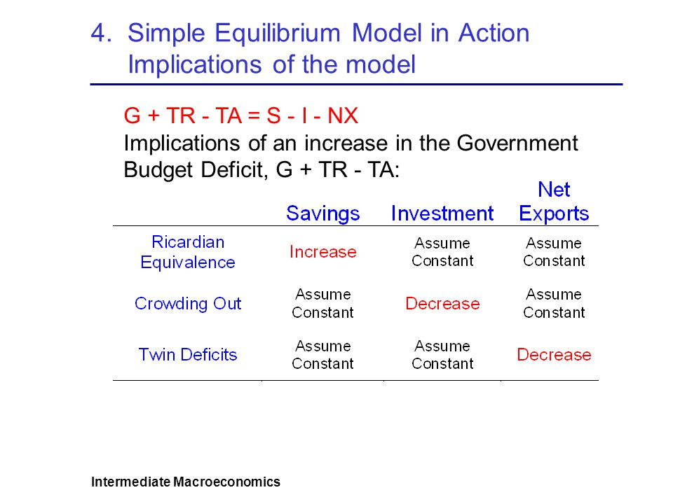 4. Simple Equilibrium Model in Action Implications of the model