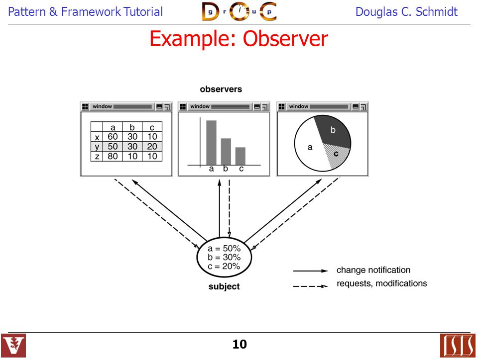 Example: Observer