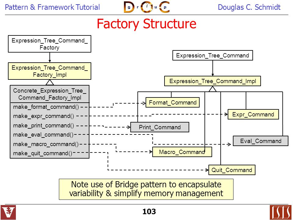 Factory Structure Expression_Tree_Command_Factory. Expression_Tree_Command. Expression_Tree_Command_Factory_Impl.