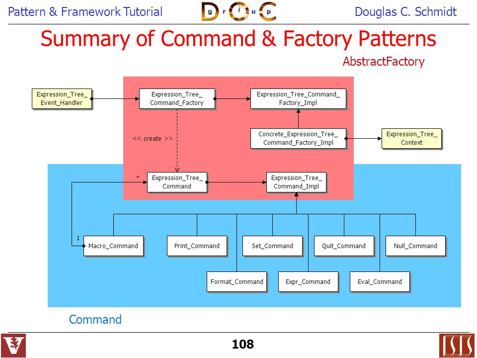 Summary of Command & Factory Patterns