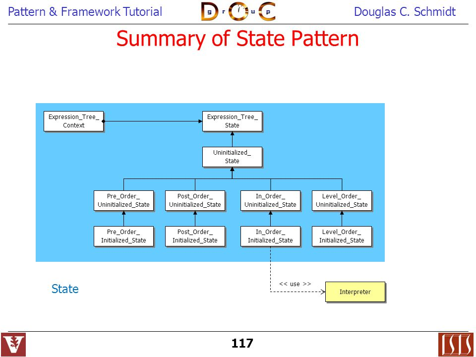 Summary of State Pattern