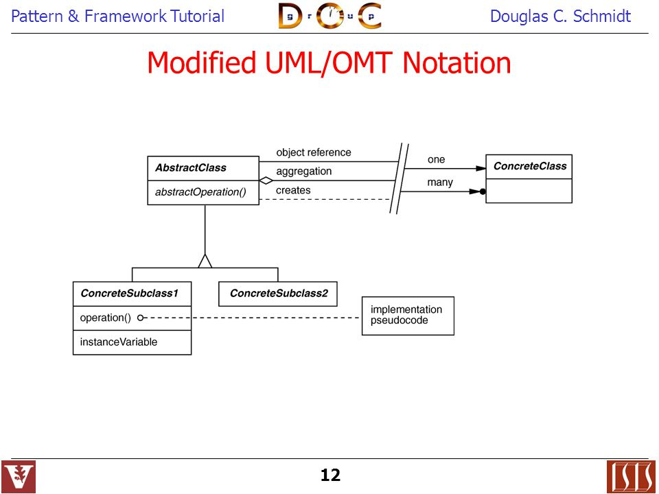 Modified UML/OMT Notation