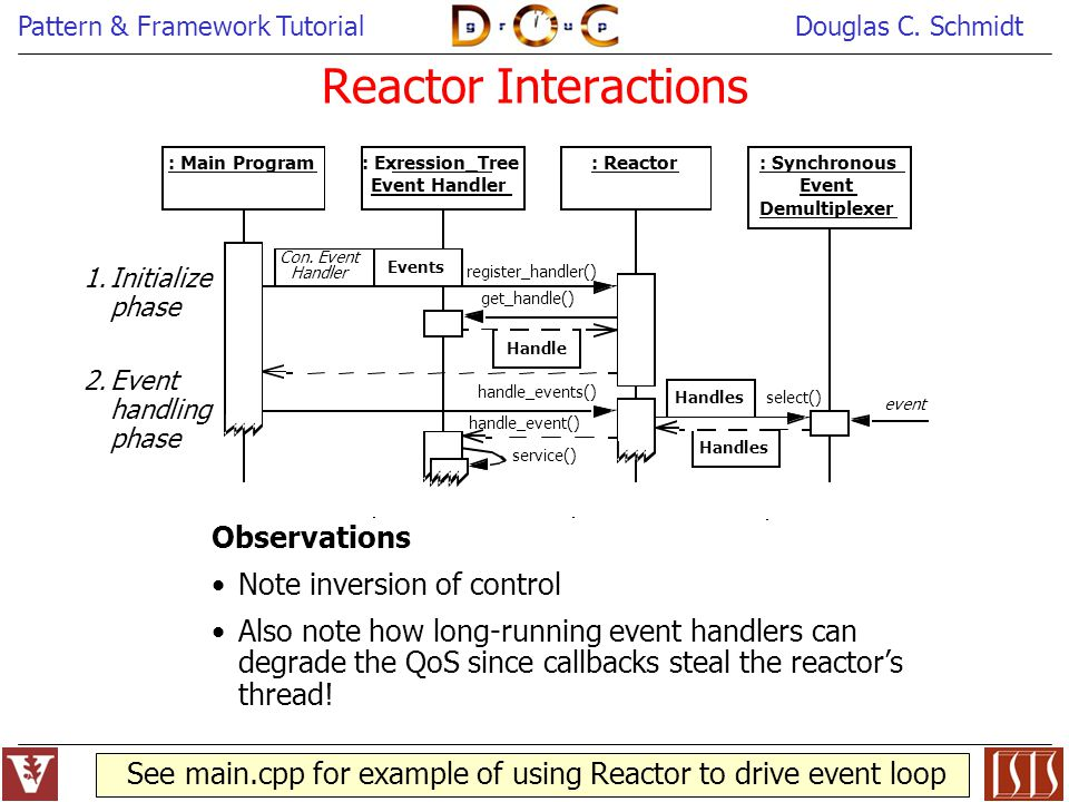 See main.cpp for example of using Reactor to drive event loop