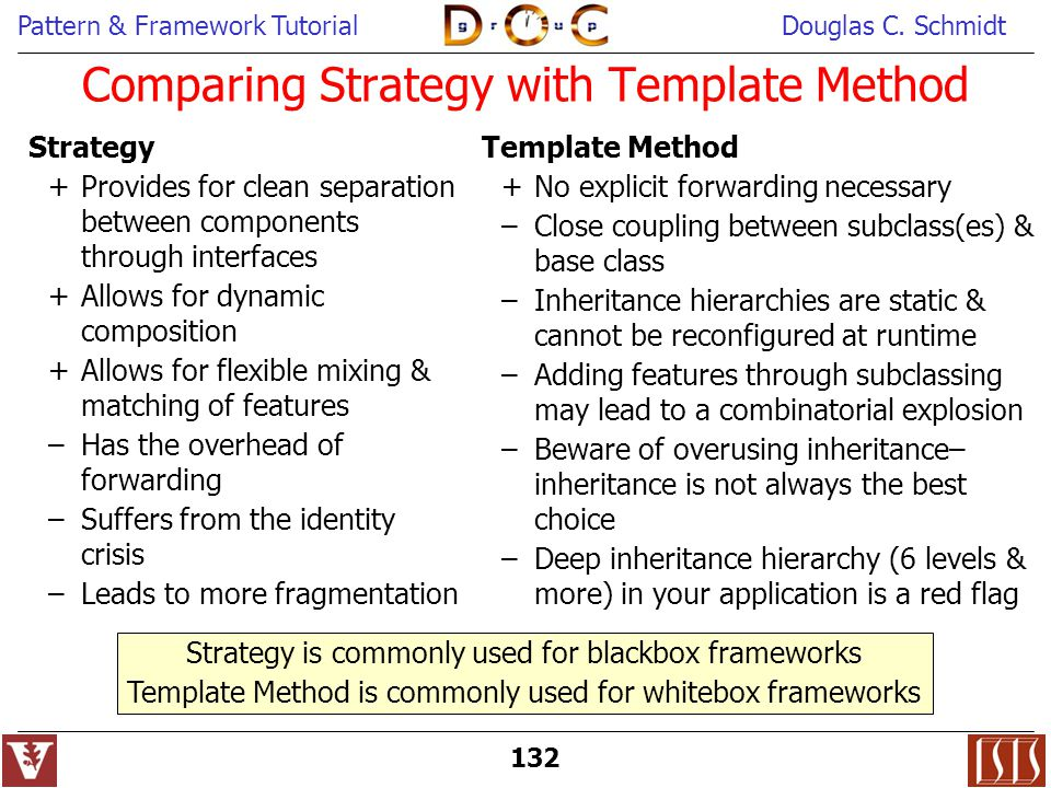 Comparing Strategy with Template Method