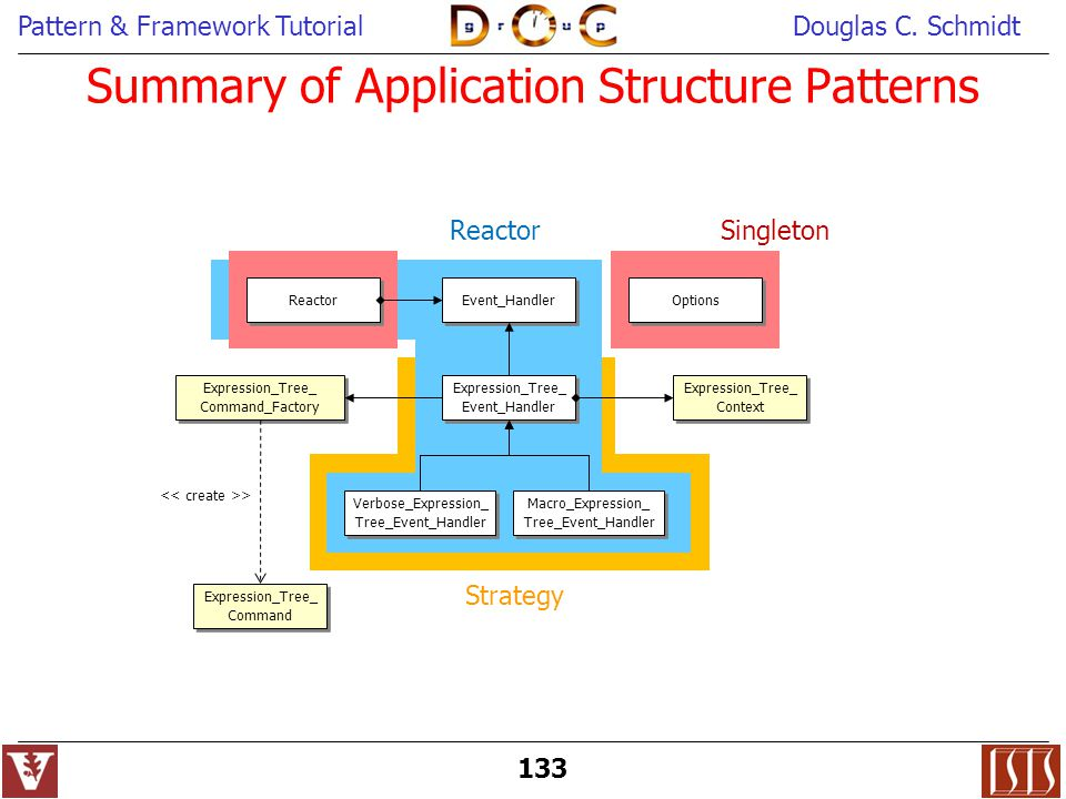 Summary of Application Structure Patterns