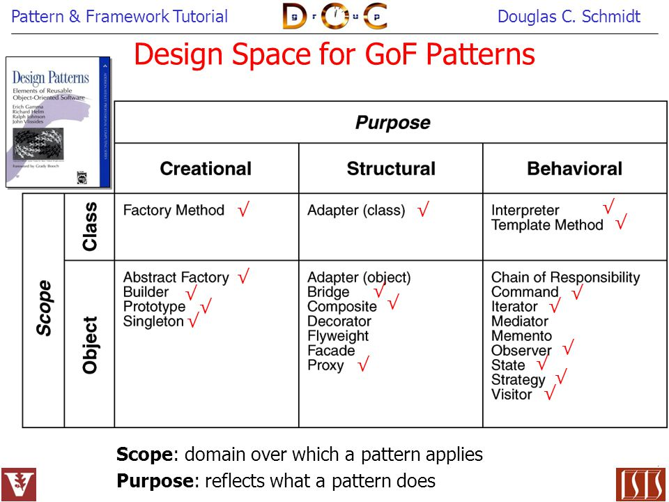 Design Space for GoF Patterns