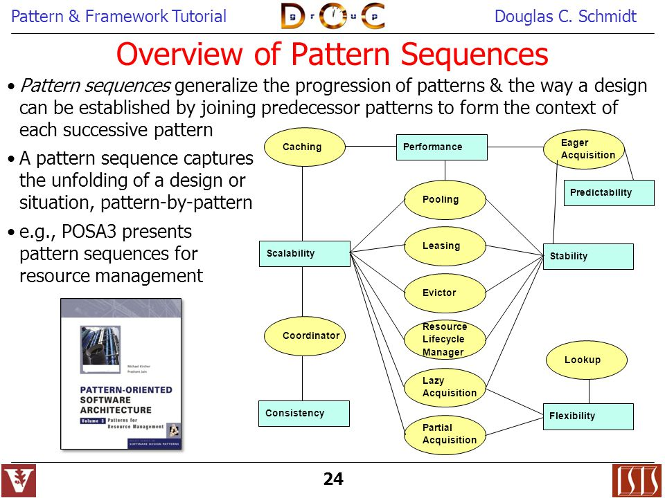 Object oriented patterns frameworks ppt download for Object pool design pattern