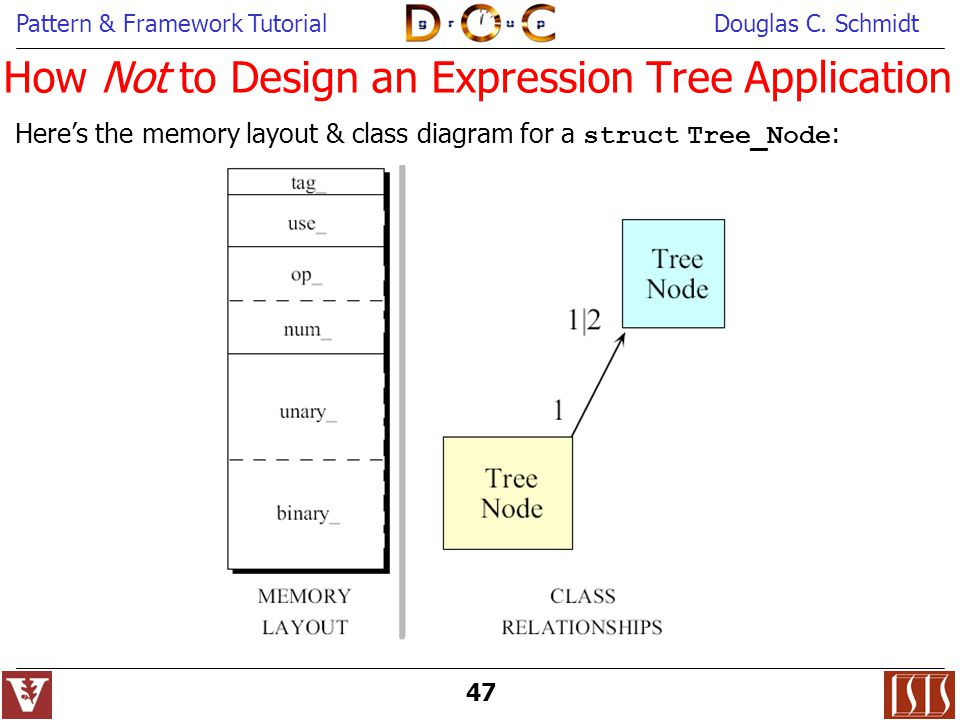 How Not to Design an Expression Tree Application