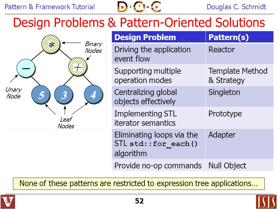 Design Problems & Pattern-Oriented Solutions