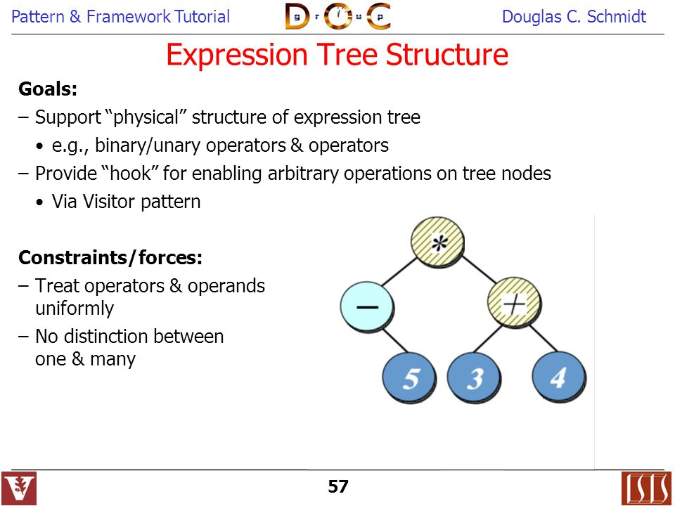 Expression Tree Structure