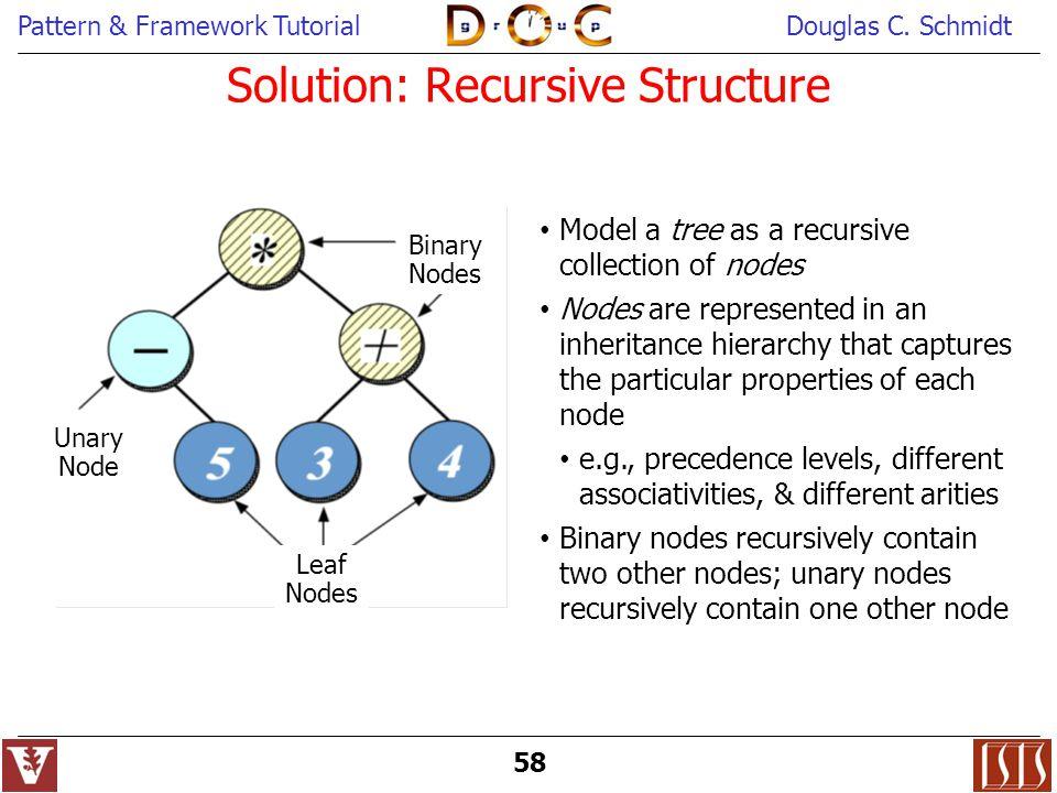 Solution: Recursive Structure