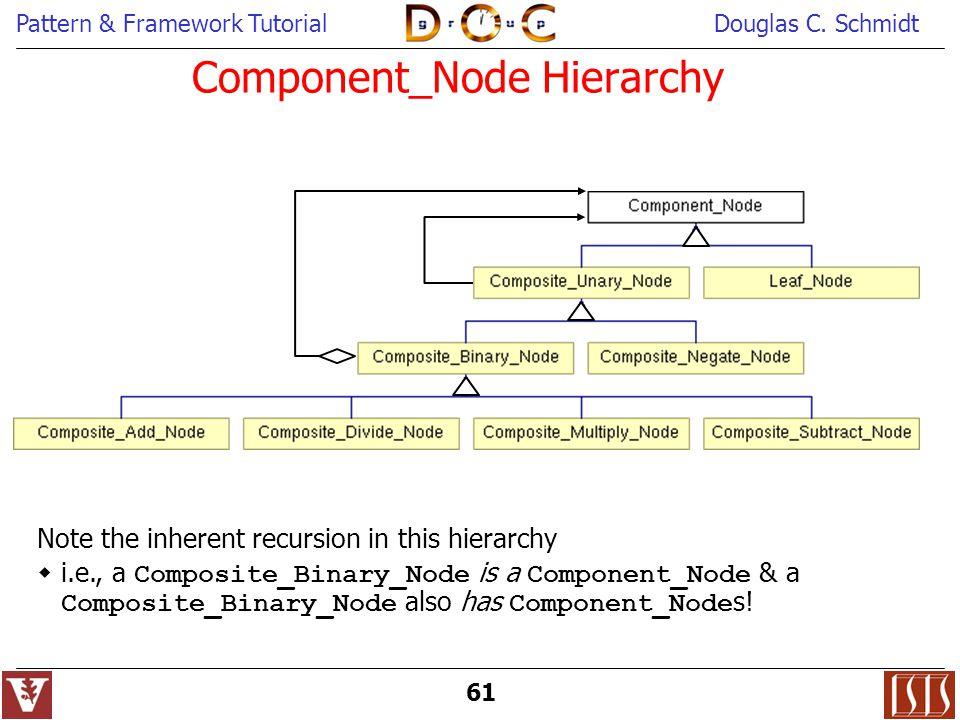 Component_Node Hierarchy