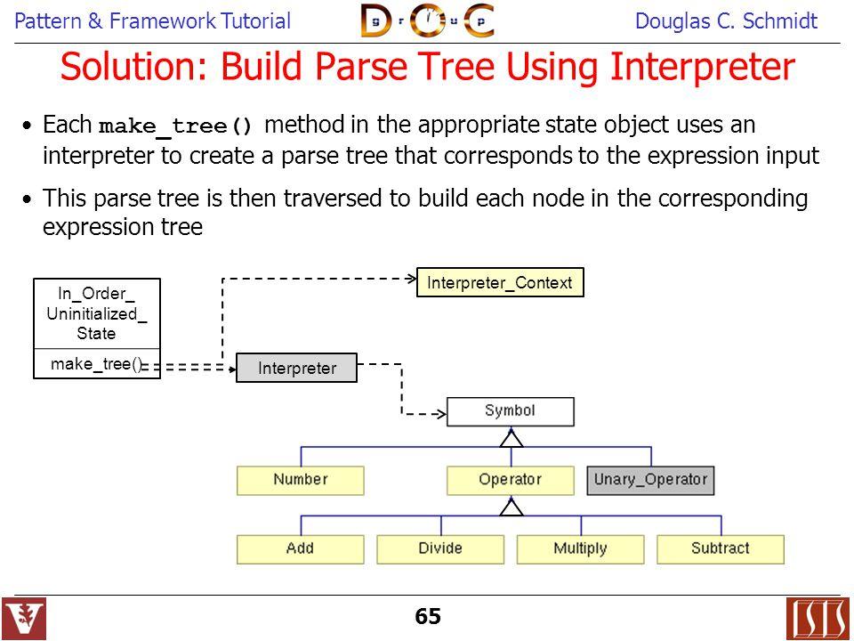 Solution: Build Parse Tree Using Interpreter