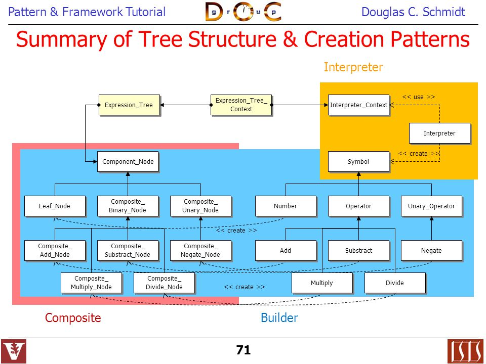 Summary of Tree Structure & Creation Patterns
