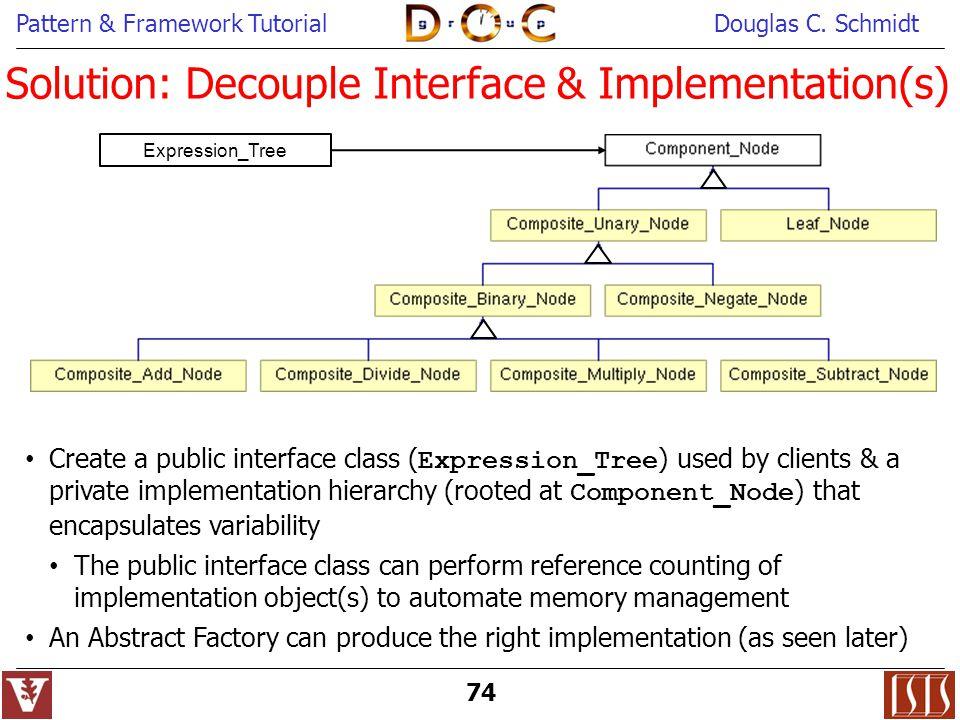 Solution: Decouple Interface & Implementation(s)