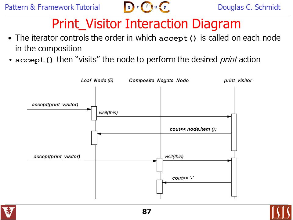Print_Visitor Interaction Diagram