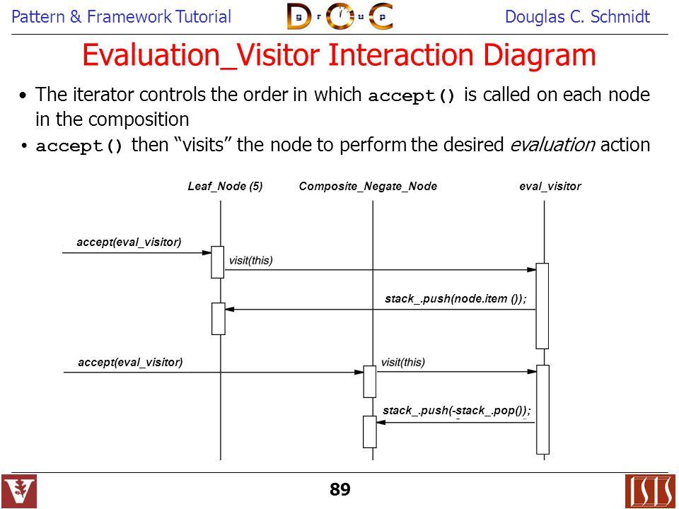 Evaluation_Visitor Interaction Diagram
