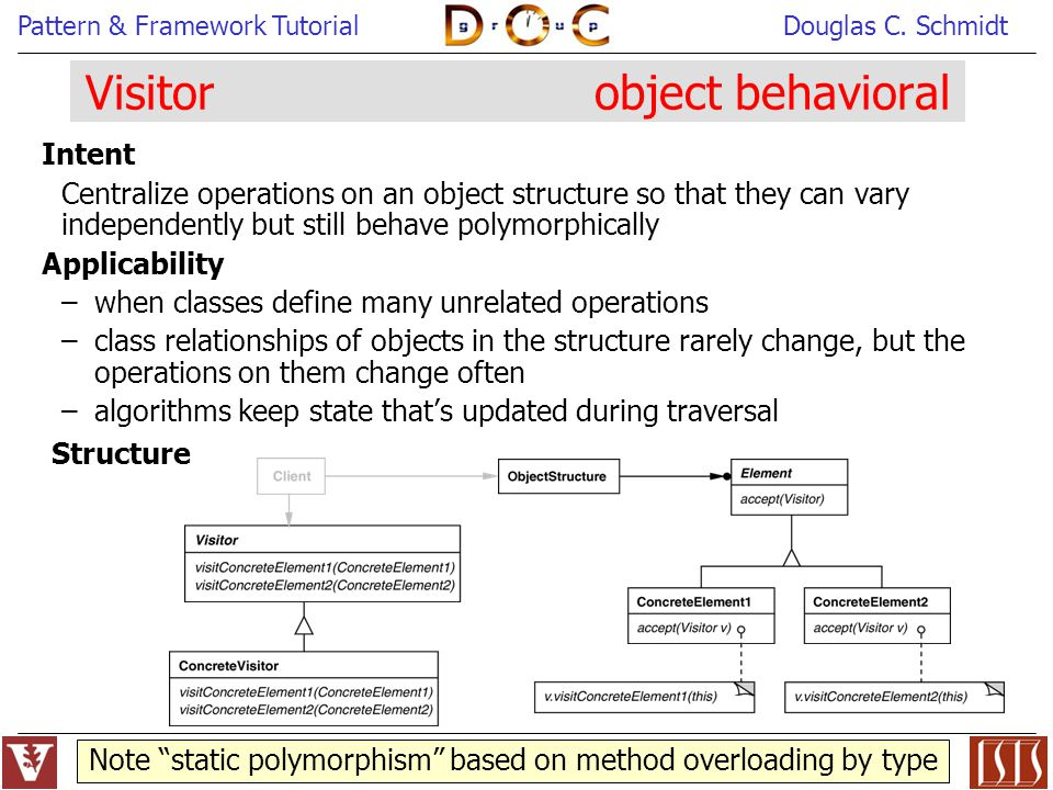 Visitor object behavioral