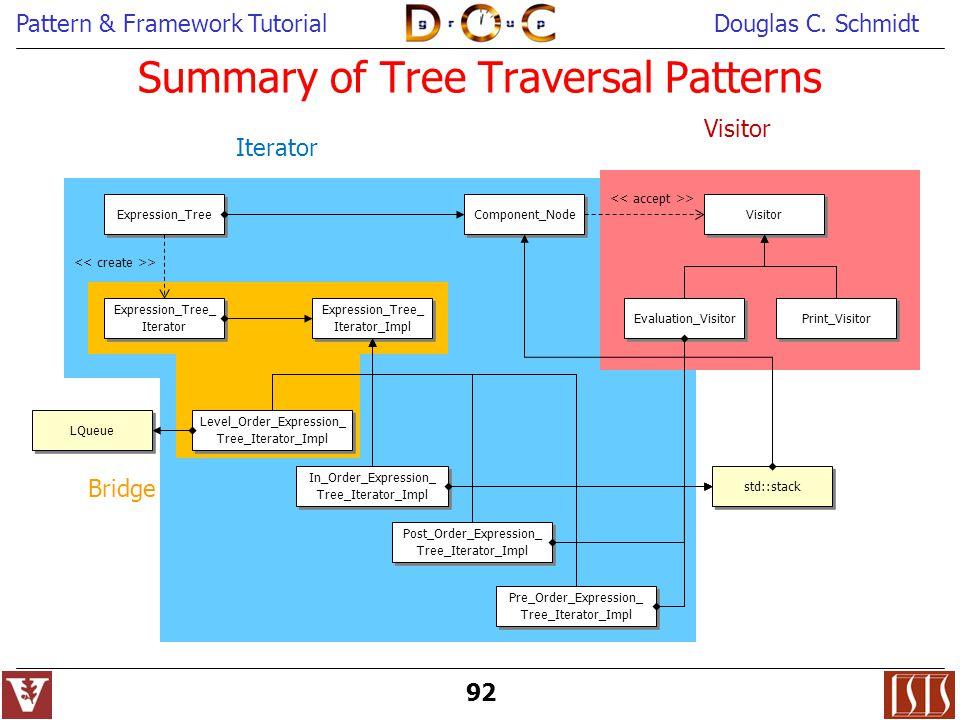 Summary of Tree Traversal Patterns