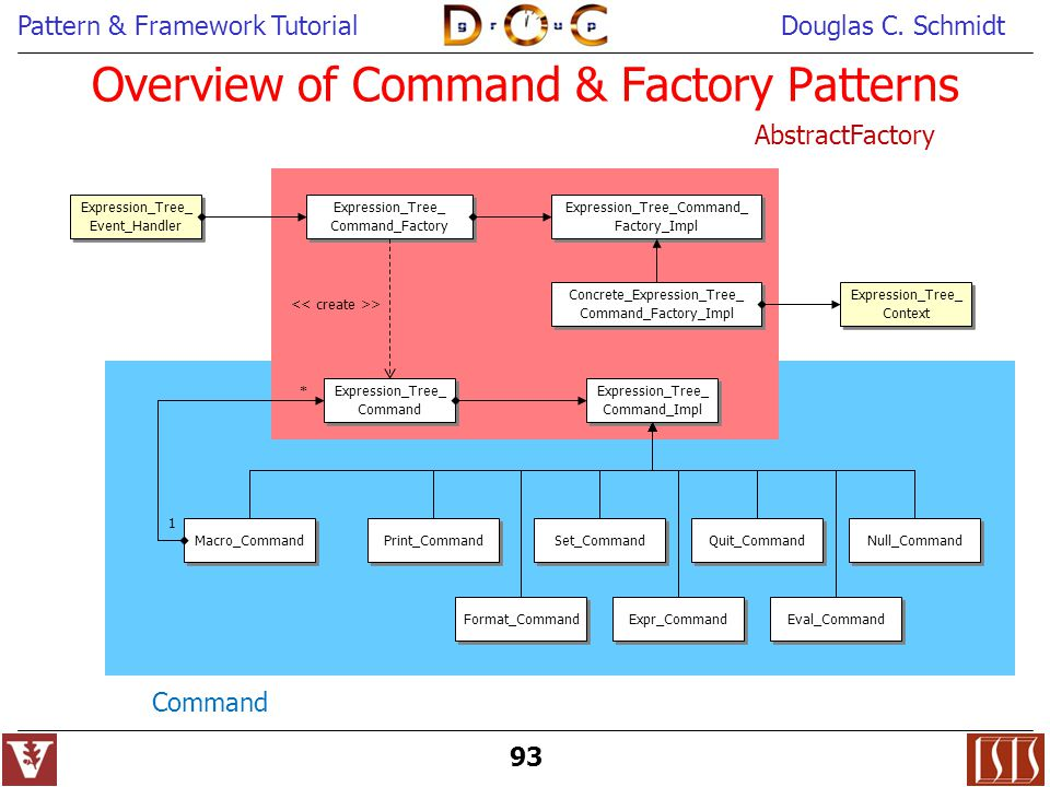 Overview of Command & Factory Patterns