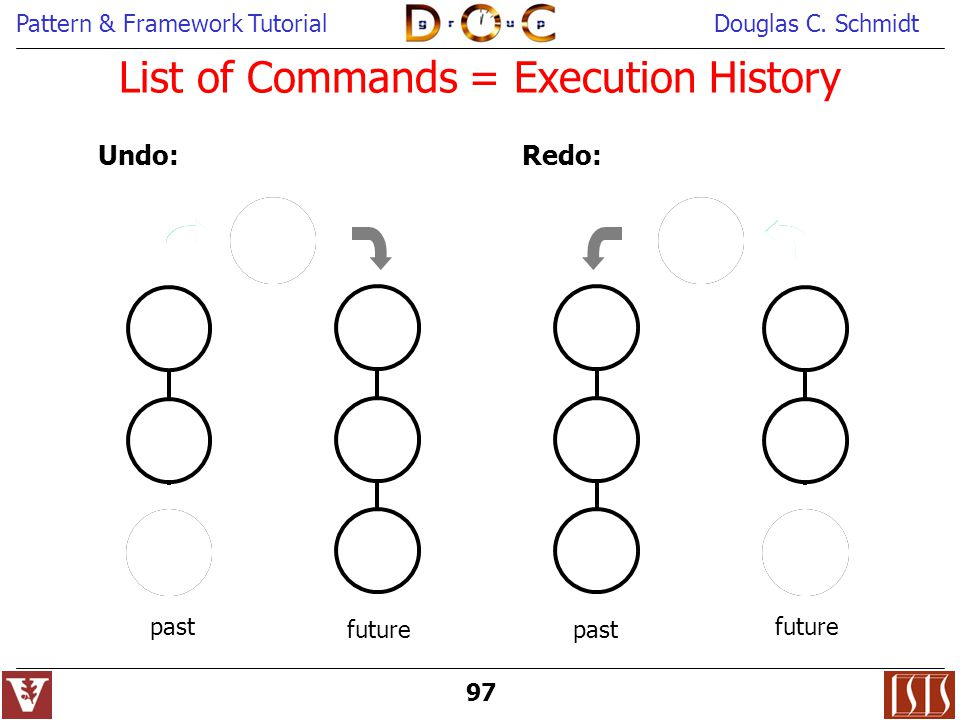List of Commands = Execution History